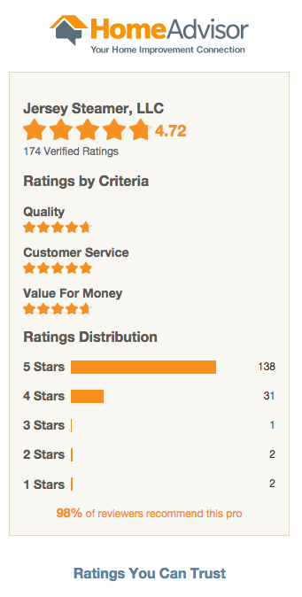 Over 174 Reviews